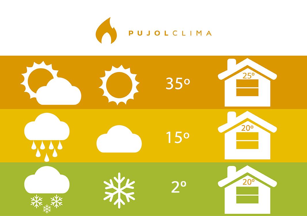 Temperatura ideal para un eficiente consumo energ tico for Temperatura ideal aire acondicionado invierno